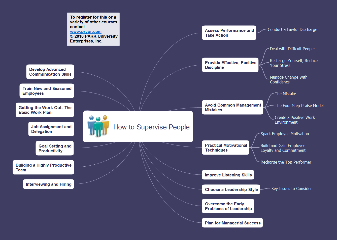 Presentation Preparation using Mind Maps *