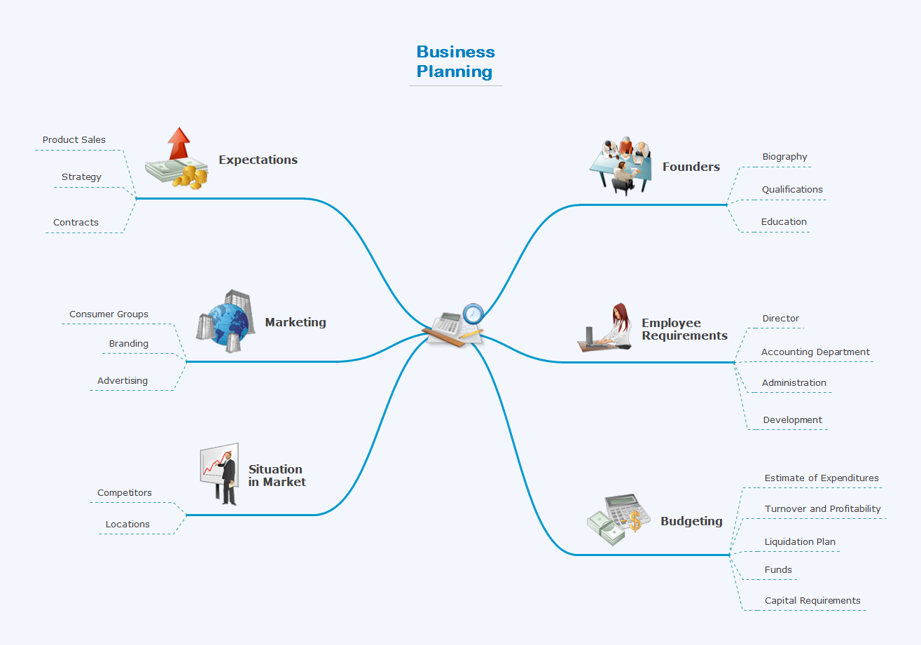 Mindmap presentation template - Business planning