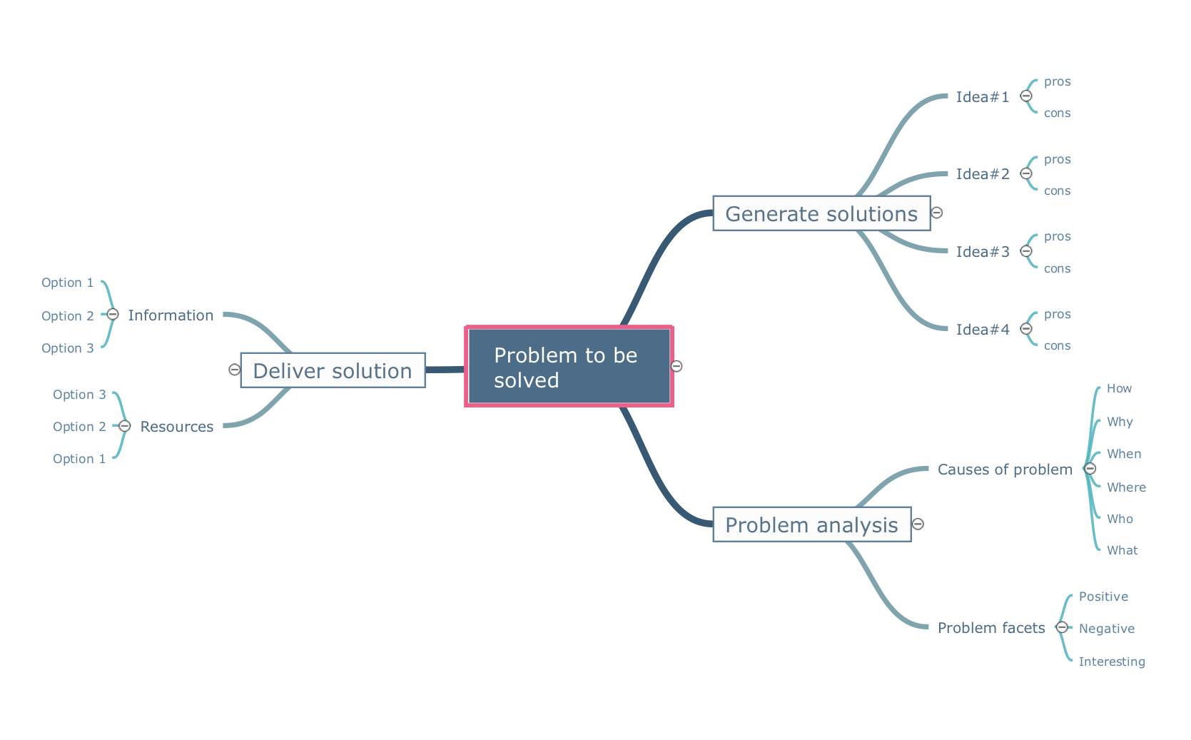 Mindmap template - Problem to be solved