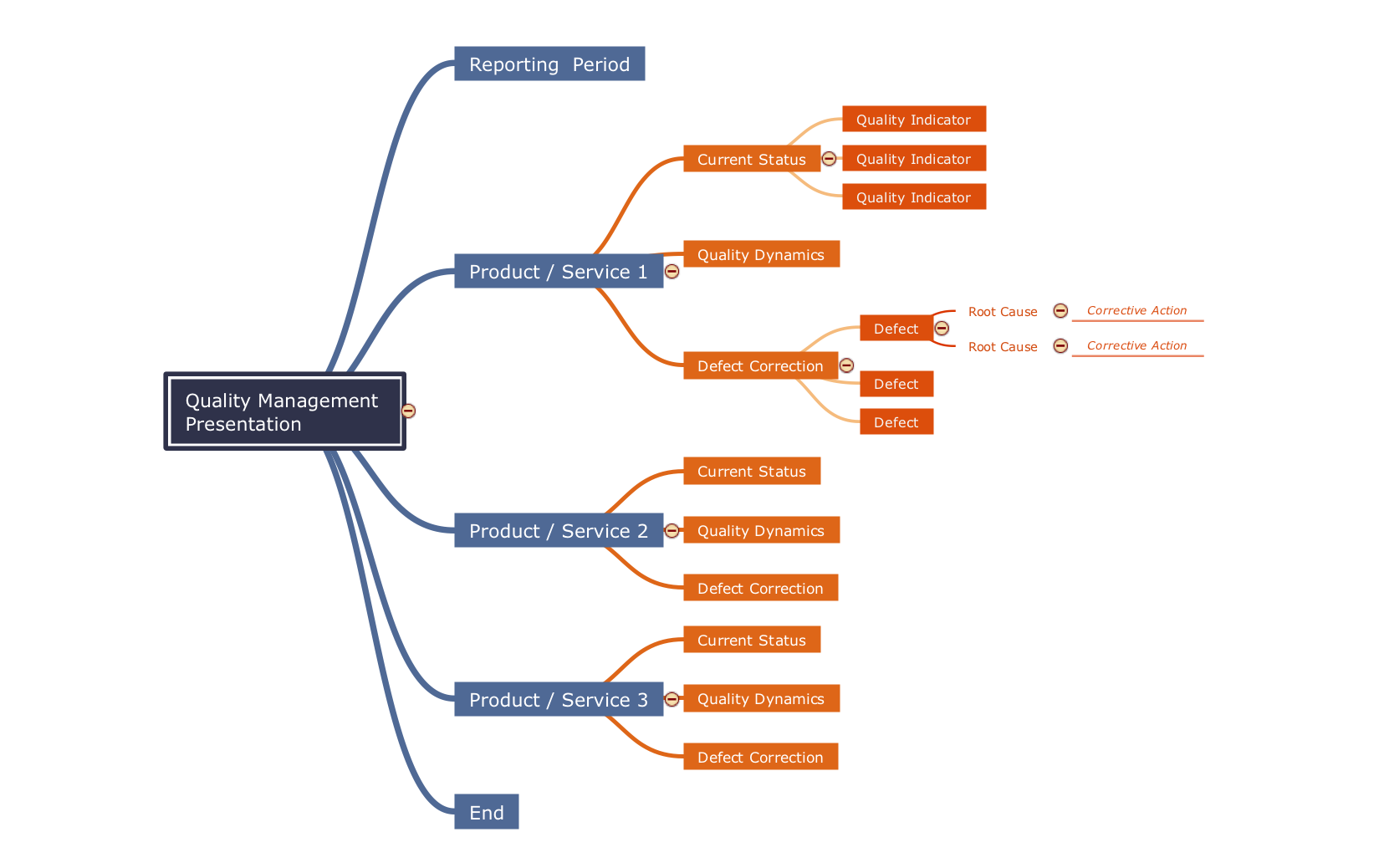 Mindmap template - Quality management presentation