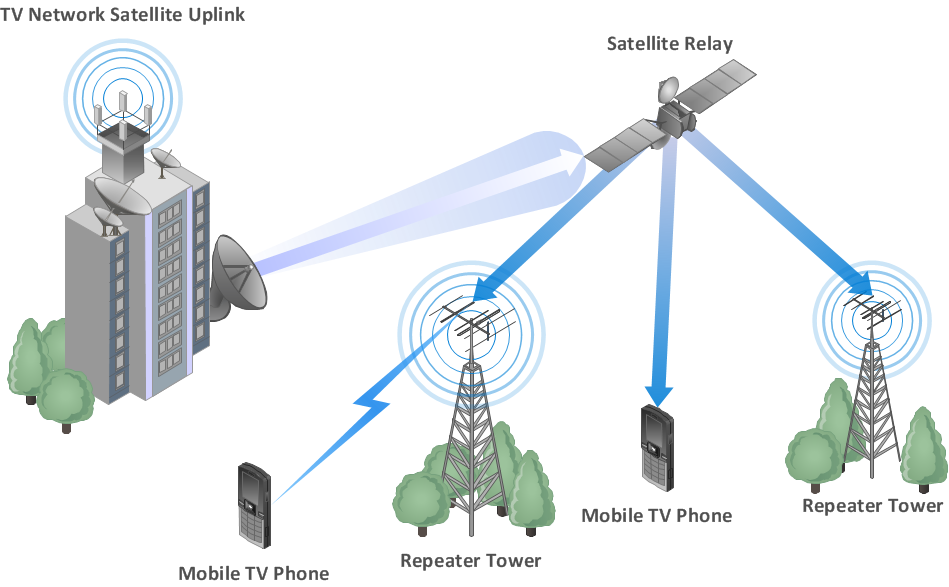Mobile TV network diagram