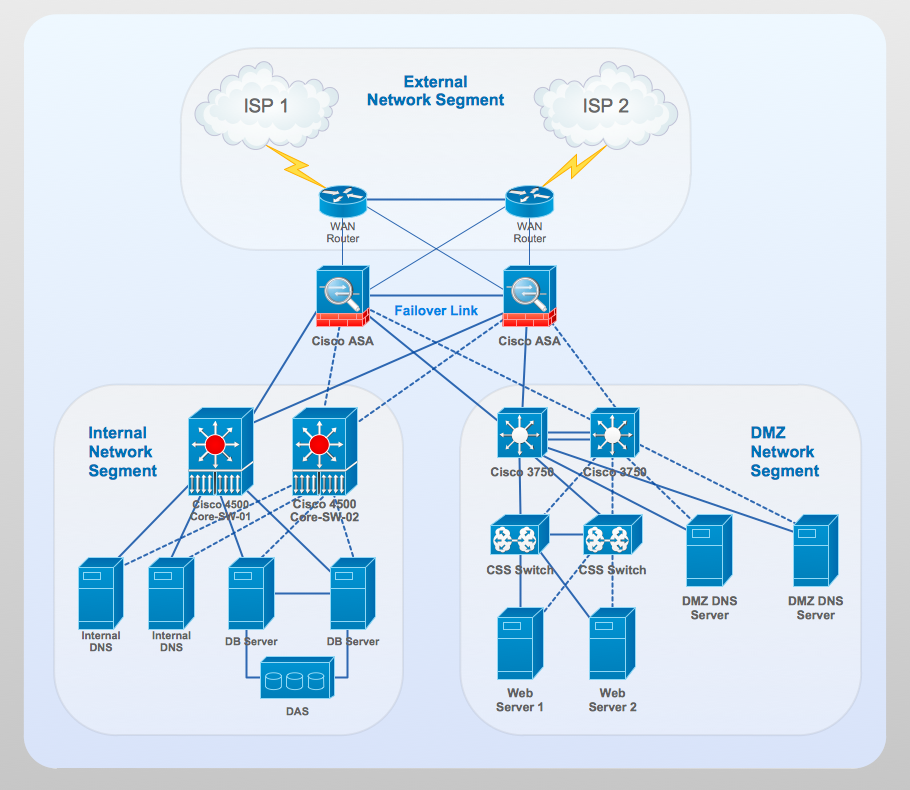 Cisco network diagram - Network diagram example