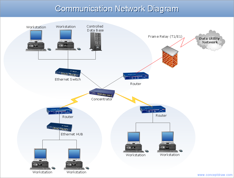 Network architecture diagram example - Communication network