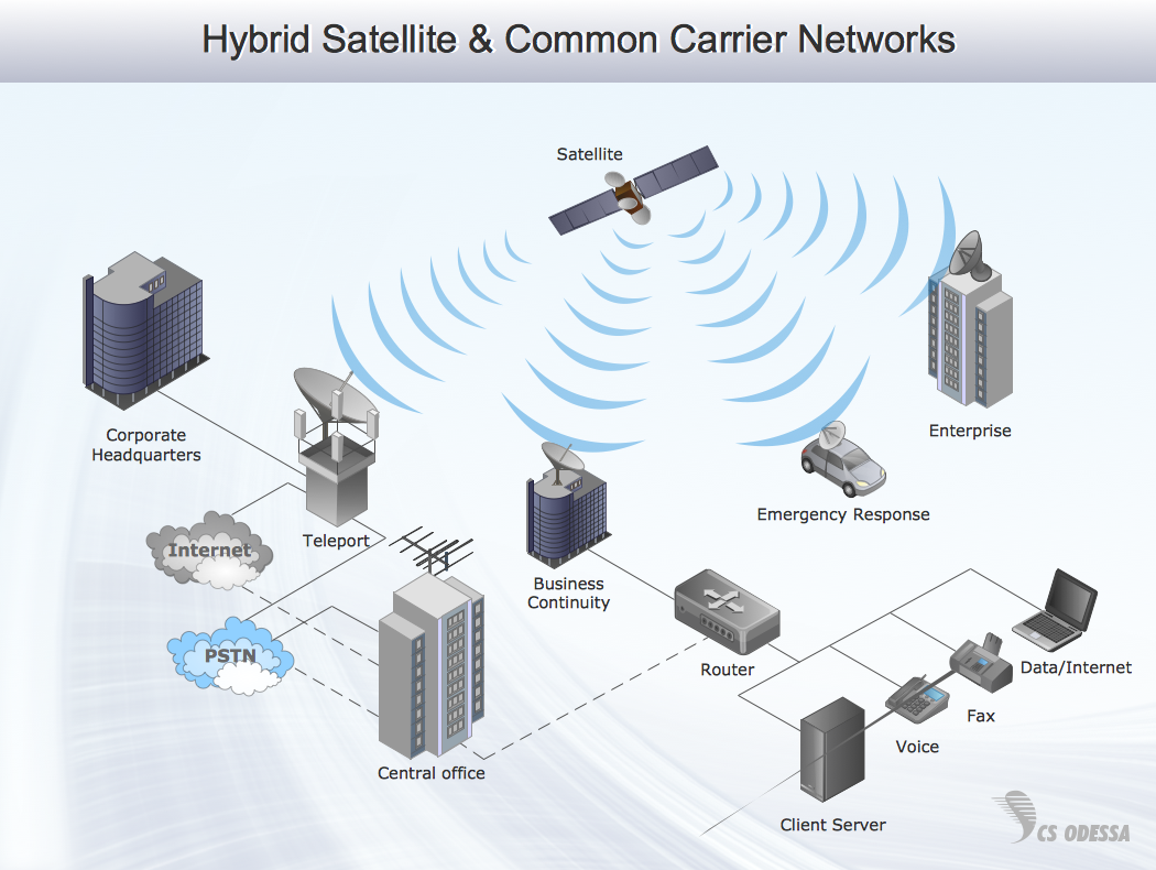 Hybrid satellite & common carrier networks - 3D network diagram example