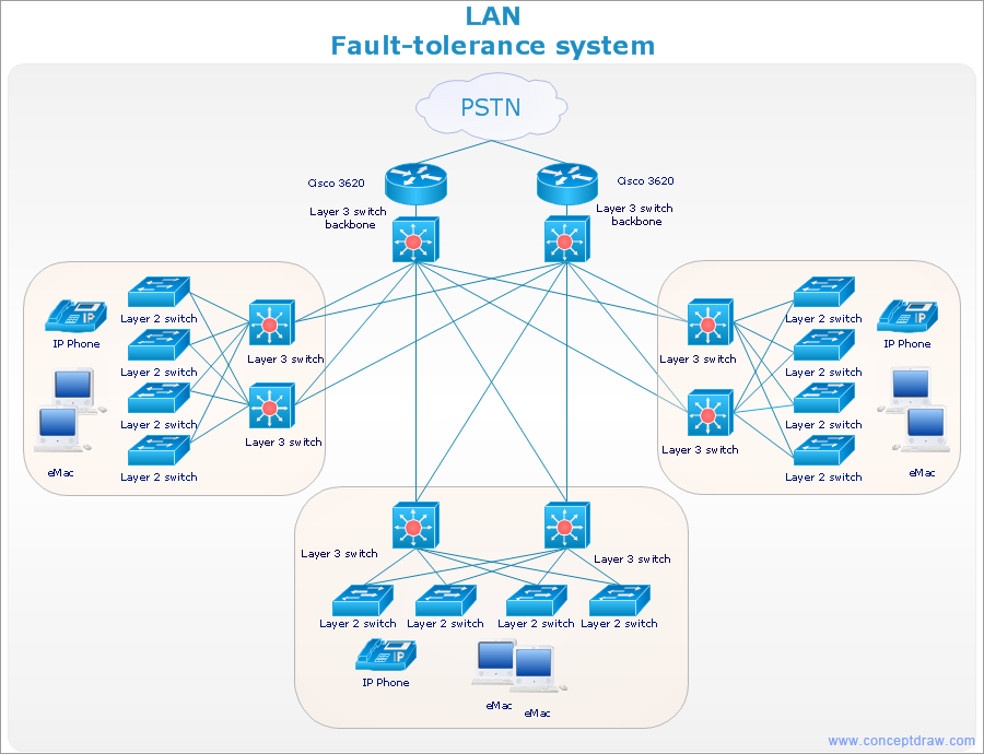 Network-diagram-LAN-Fault-Tolerance-System-cisco Network Schematic Diagram on