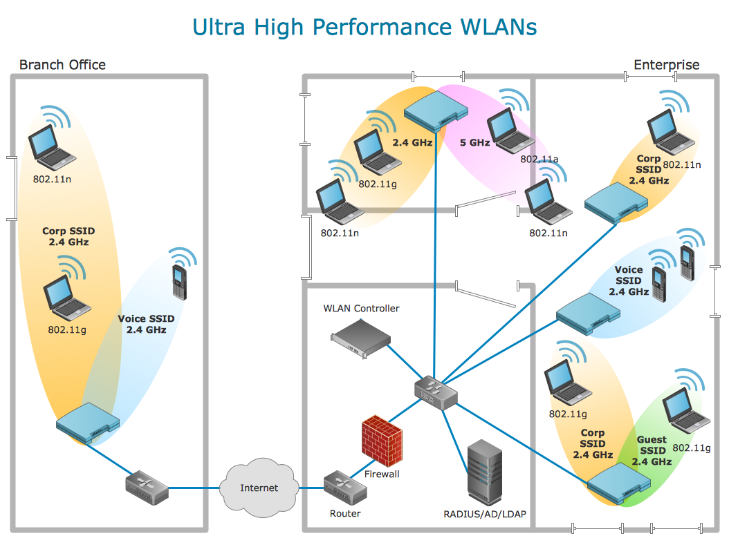 physical lan and wan diagram   template   network diagram examples    network diagram   ultra high performance wlan