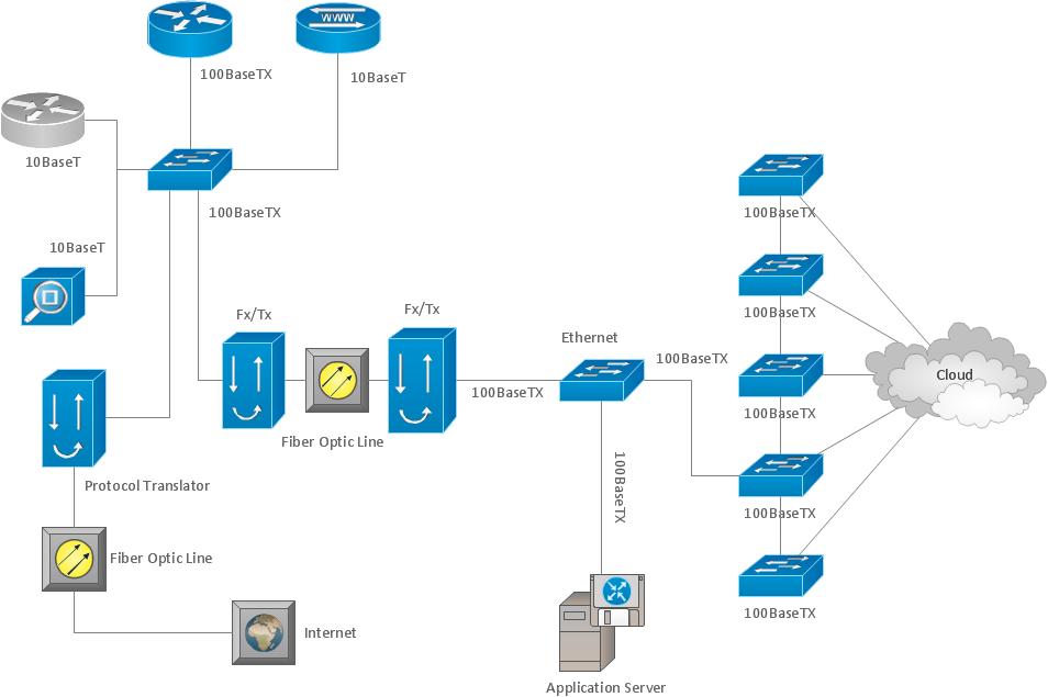 Network organization chart