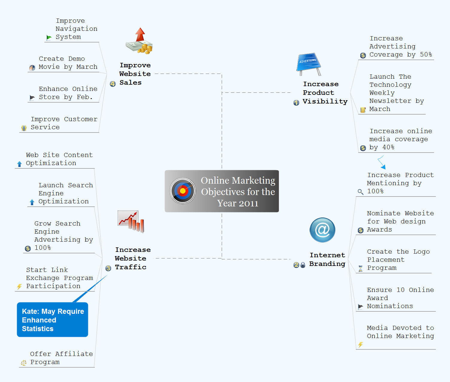 Evernote + MindMapping *