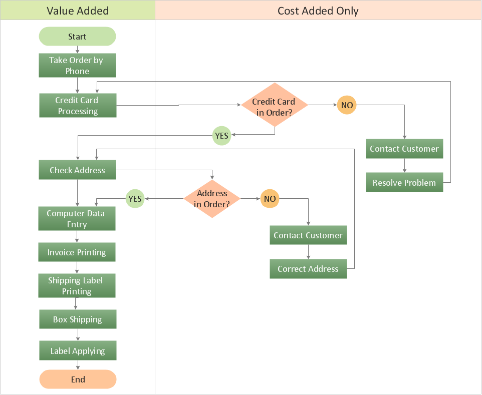 Opportunity flow chart - Order processing