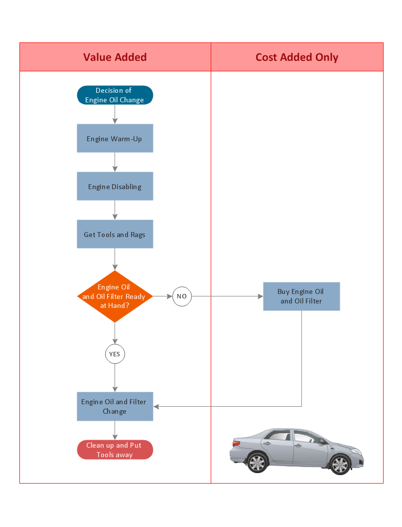 replacing engine oil opportunity flowchart order processing