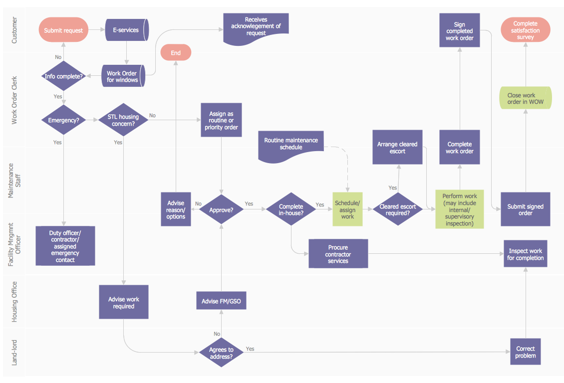 work order process flowchart  business process mapping examples    work order process flowchart  business process mapping examples