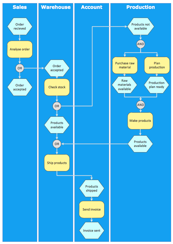 An Event-driven Process Chain (EPC) - <br>flowchart used for business process modelling *