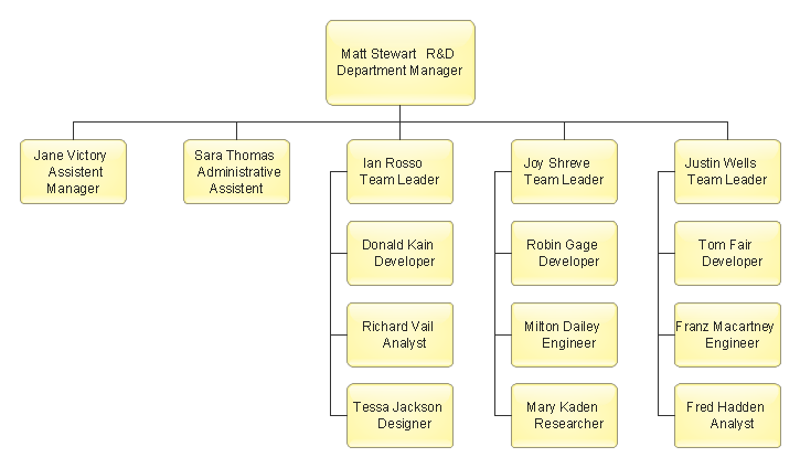 org chart diagram - Org Charting Software