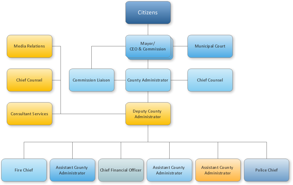 Organizational chart - County administrator office