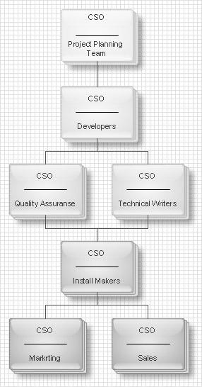 organizational chart: Flat