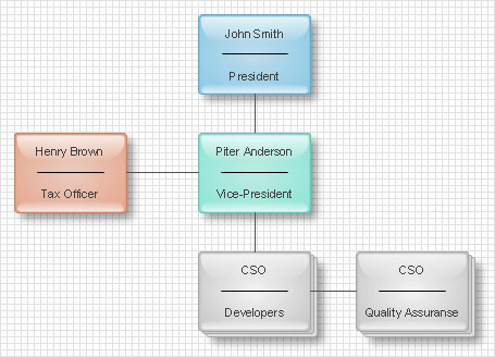 organizational chart: Hierarchical