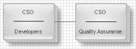 Organization chart: Lateral
