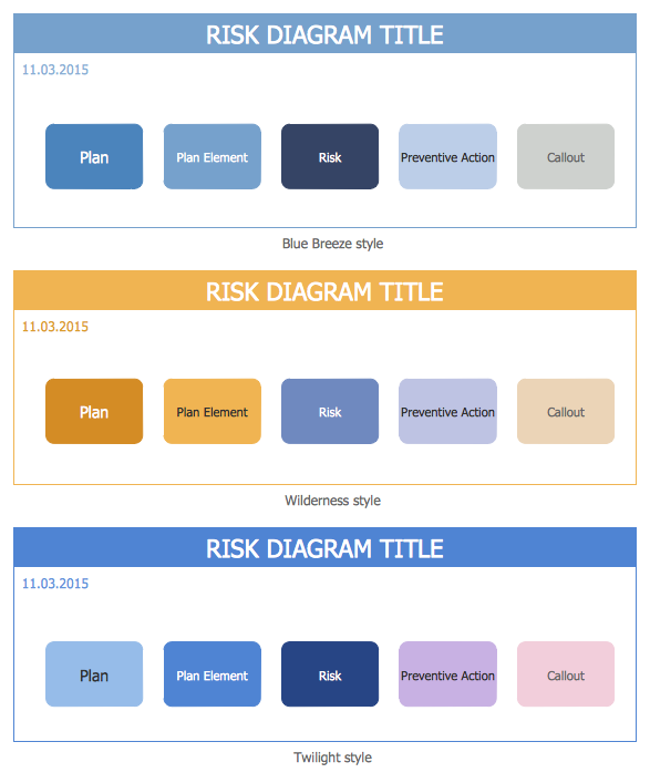 Risk Diagram (PDPC) Library Design Elements
