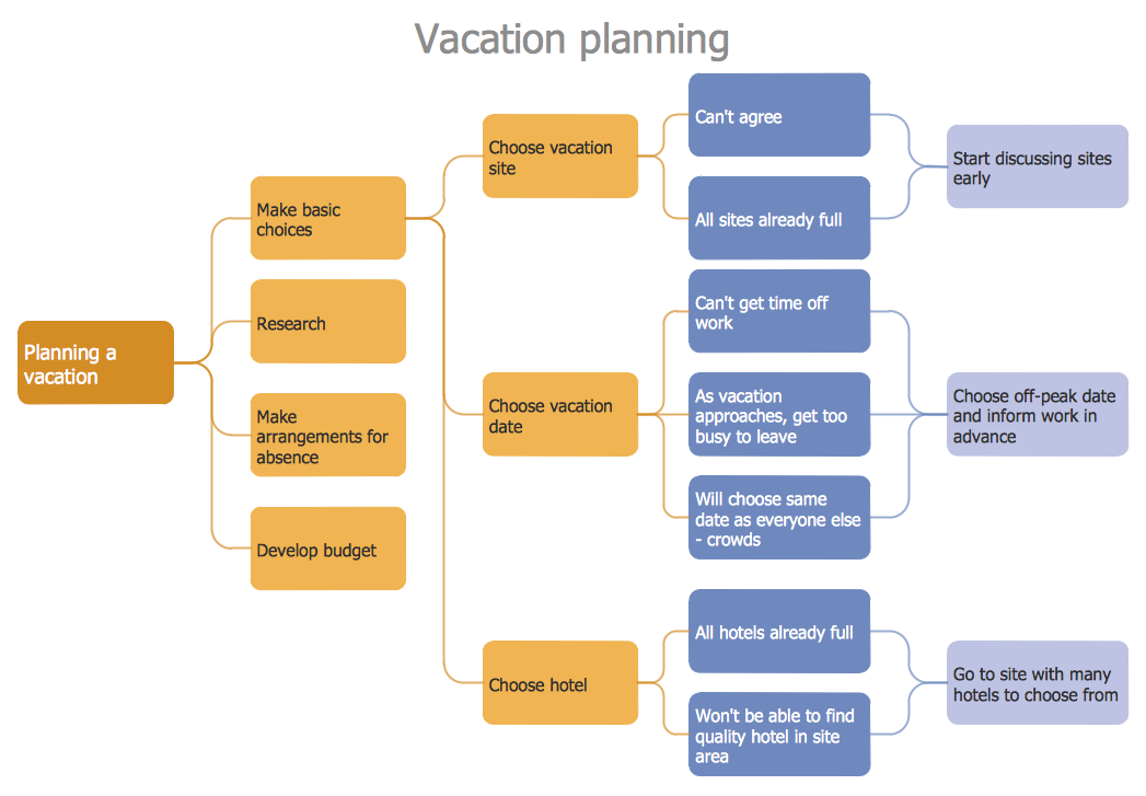Pdpc process decision program chart for Planning tools