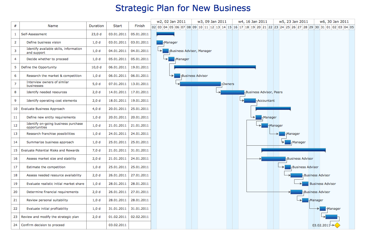 Gantt chart example - Strategic plan for hew business