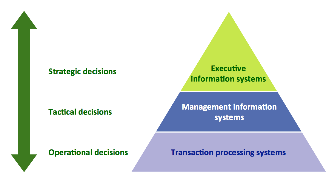 Pyramid Diagrams. 3 level pyramid model of information systems types