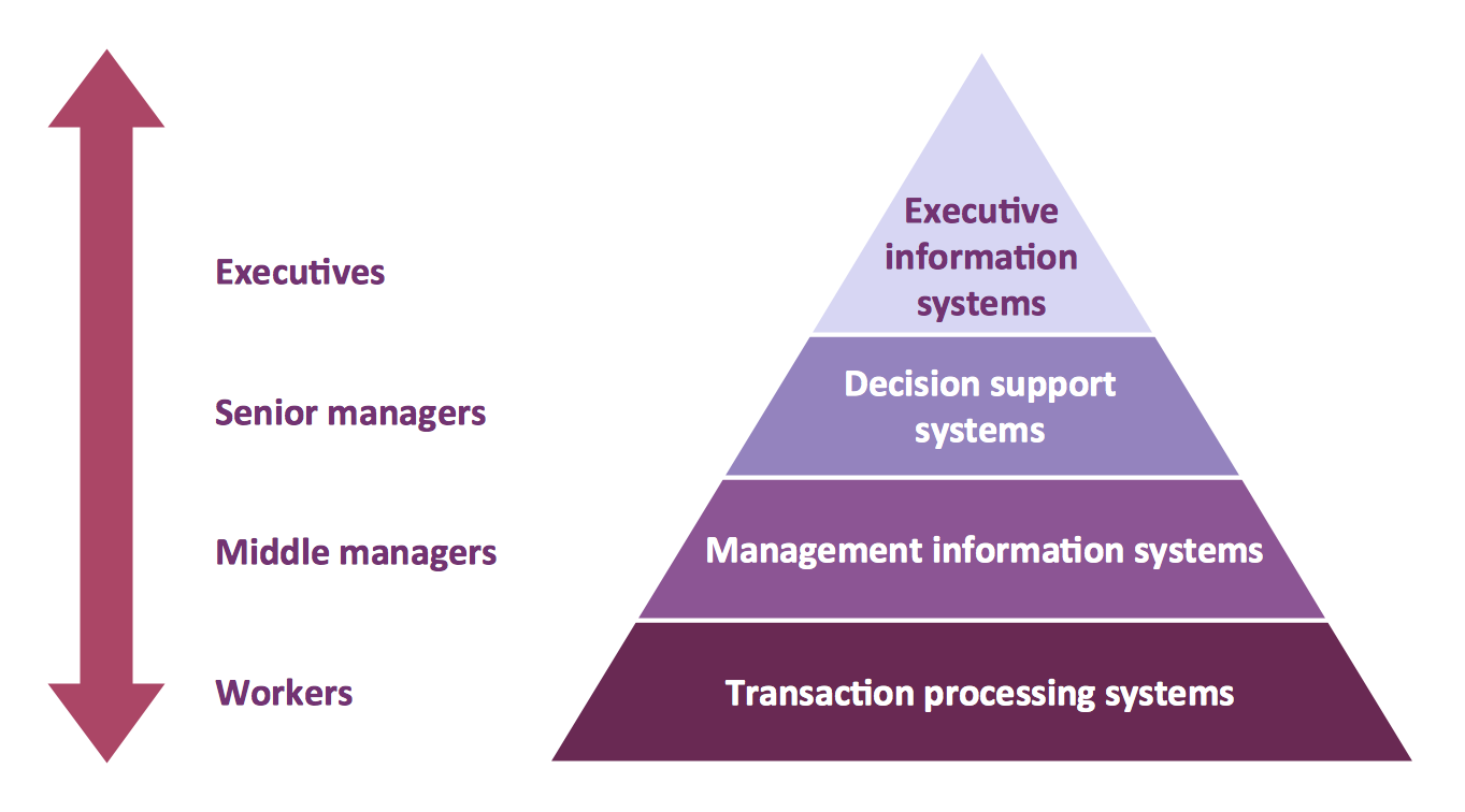 Pyramid Diagrams. 4 level pyramid model of information systems types