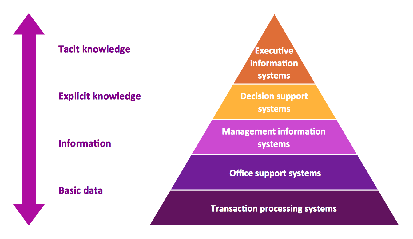 pyramid diagram  three level pyramid modelpyramid diagrams   level pyramid model of information systems types