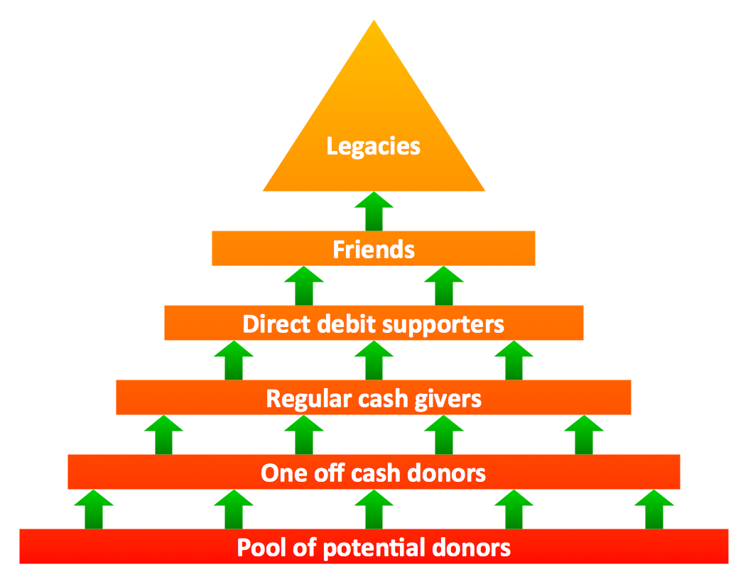 Fundraising pyramid. Triangular diagram