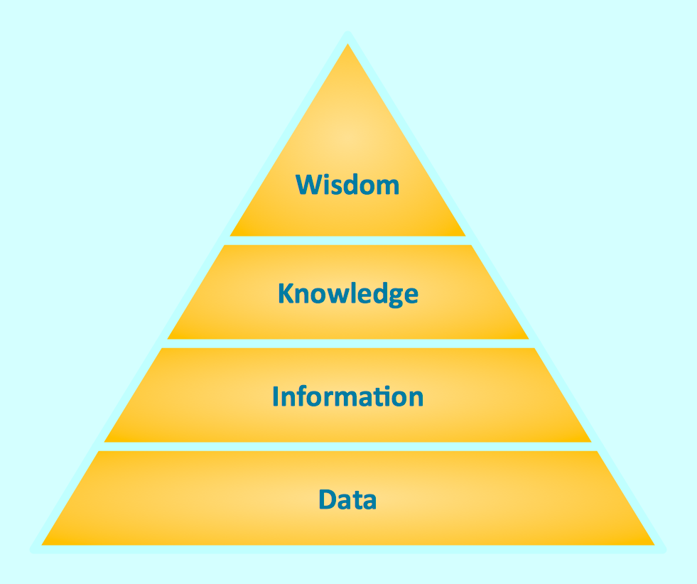 Pyramid Diagrams. Knowledge Pyramid. Triangle diagram