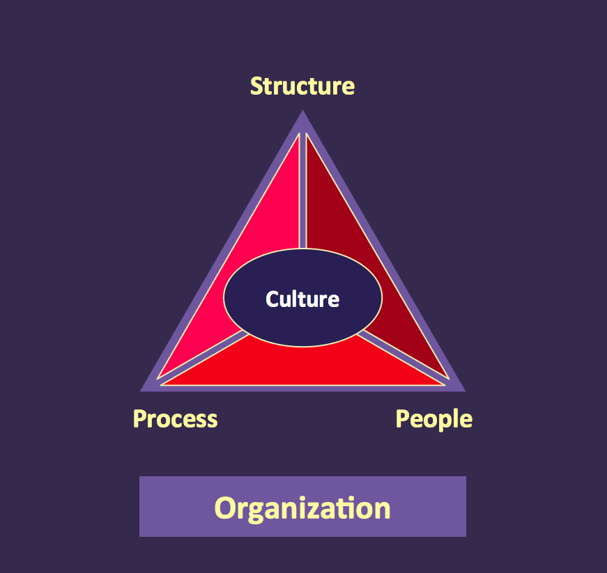 Pyramid Diagrams. Organization triangle diagram