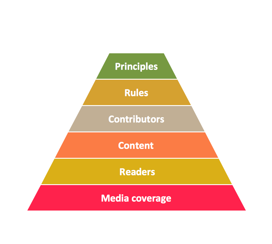 Pyramid Diagram. Priority Pyramid