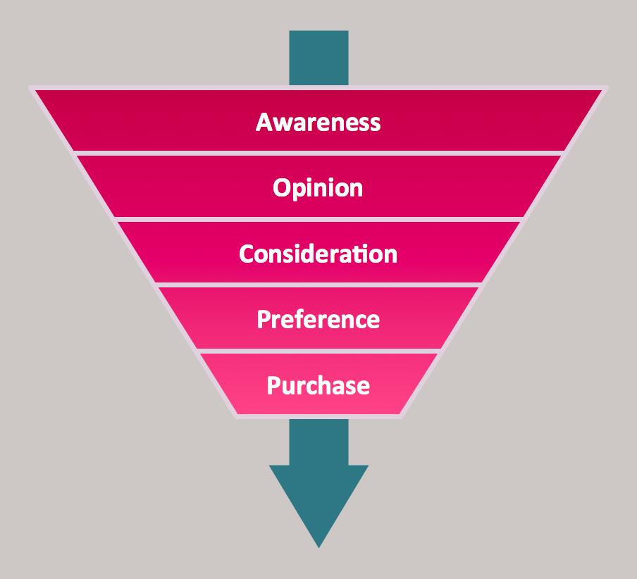 Pyramid Diagrams. Purchase funnel diagram