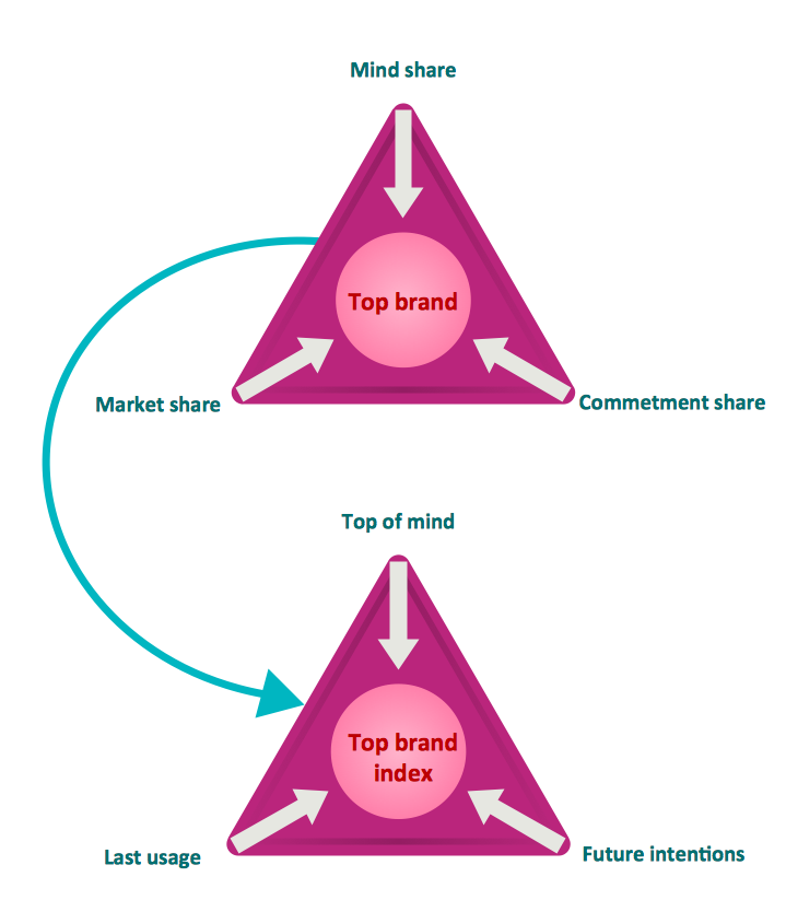 Pyramid Diagram. Top brand model pyramid diagram