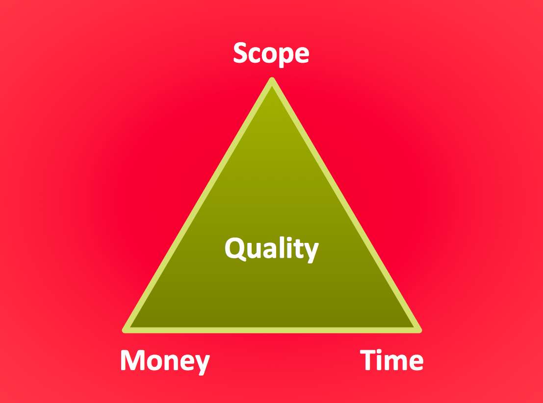 Pyramid Diagrams. Project management triangle diagram
