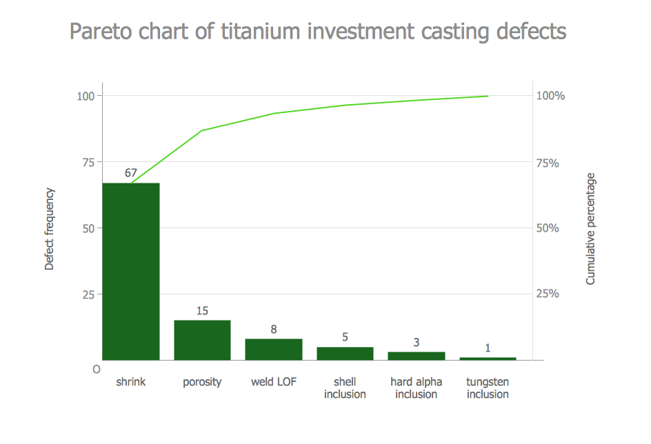 Pareto chart of titanium investment casting defects