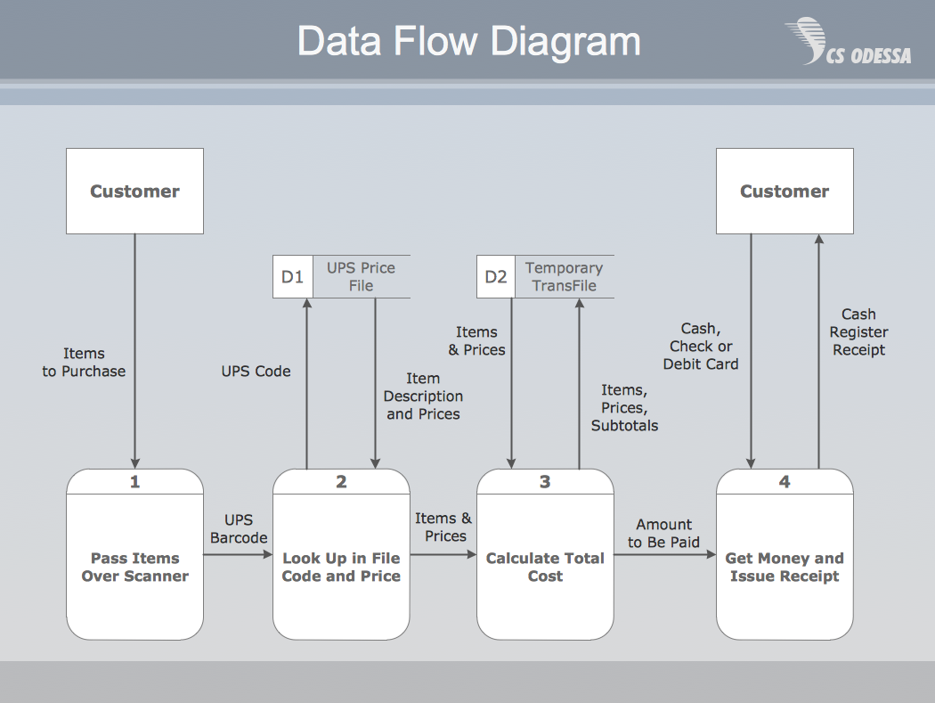 Example Of Dfd For Online Store Data Flow Diagram Dfd