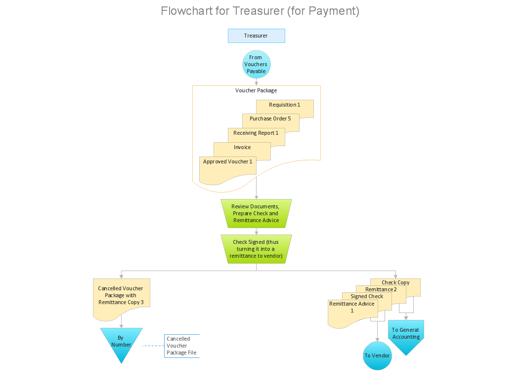 accounting flowchart How to Make an Accounting Process Flowchart | Accounting Flowchart ...