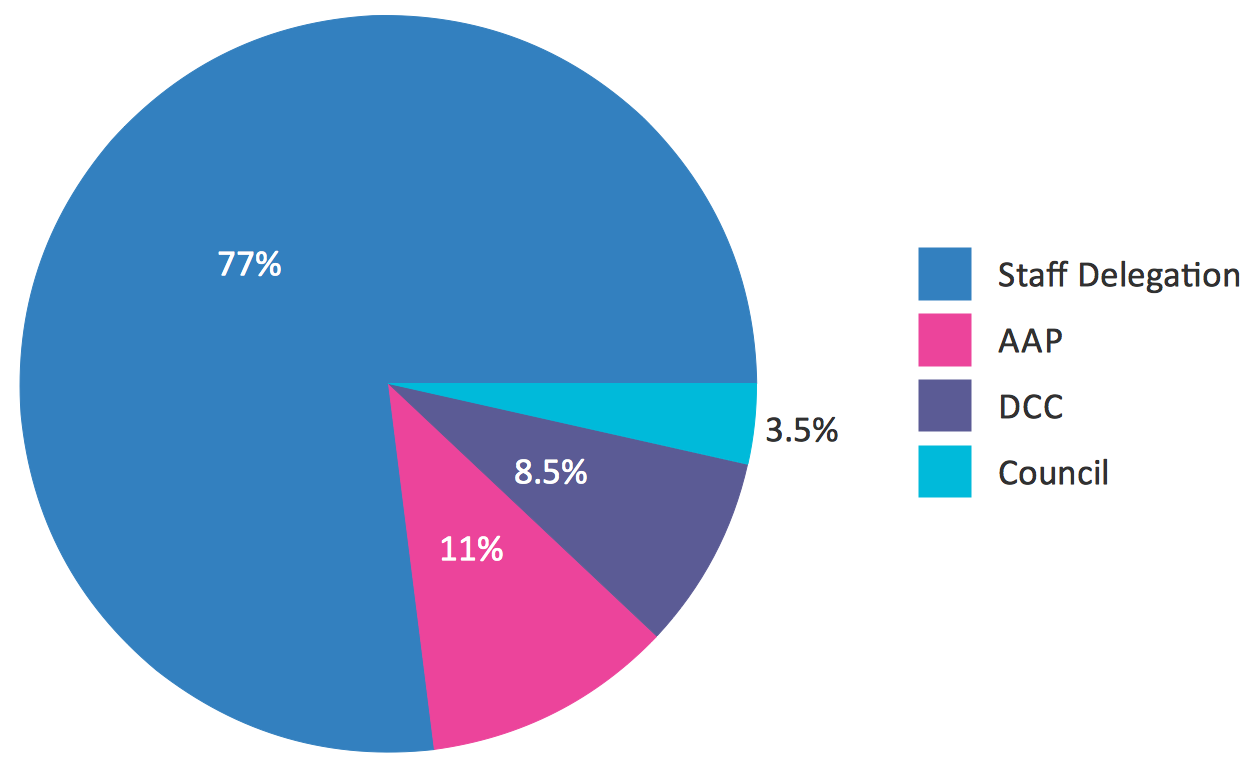 How to Draw a Pie Chart Using ConceptDraw PRO | Pie Chart ...