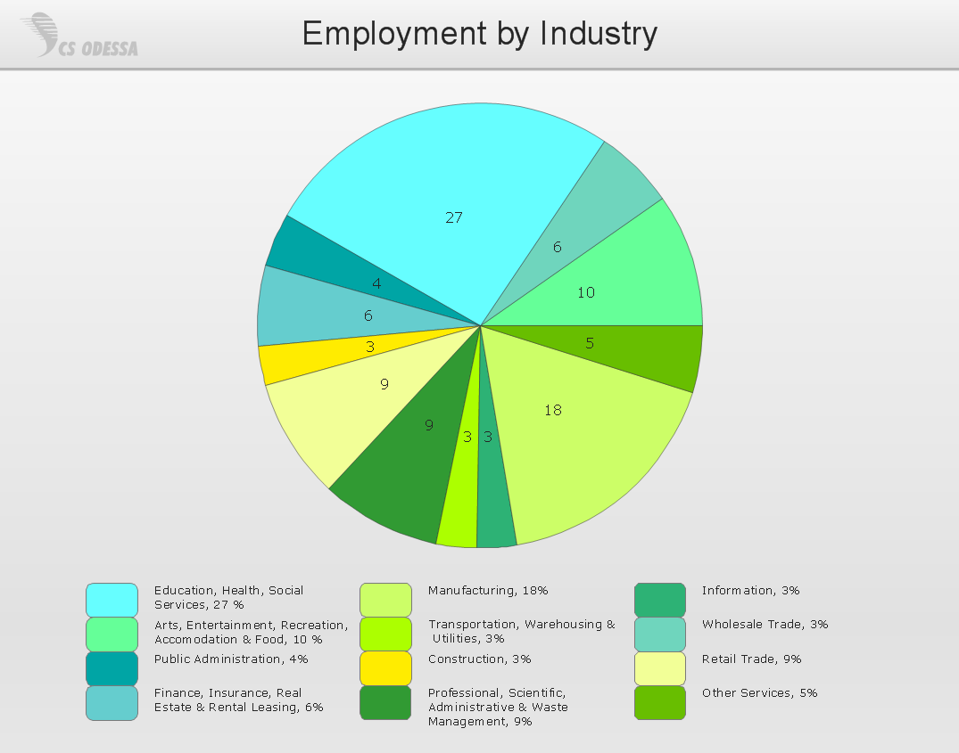 Charts and graphics drawing software draw charts and graphics easily pie chart employment by industry nvjuhfo Images