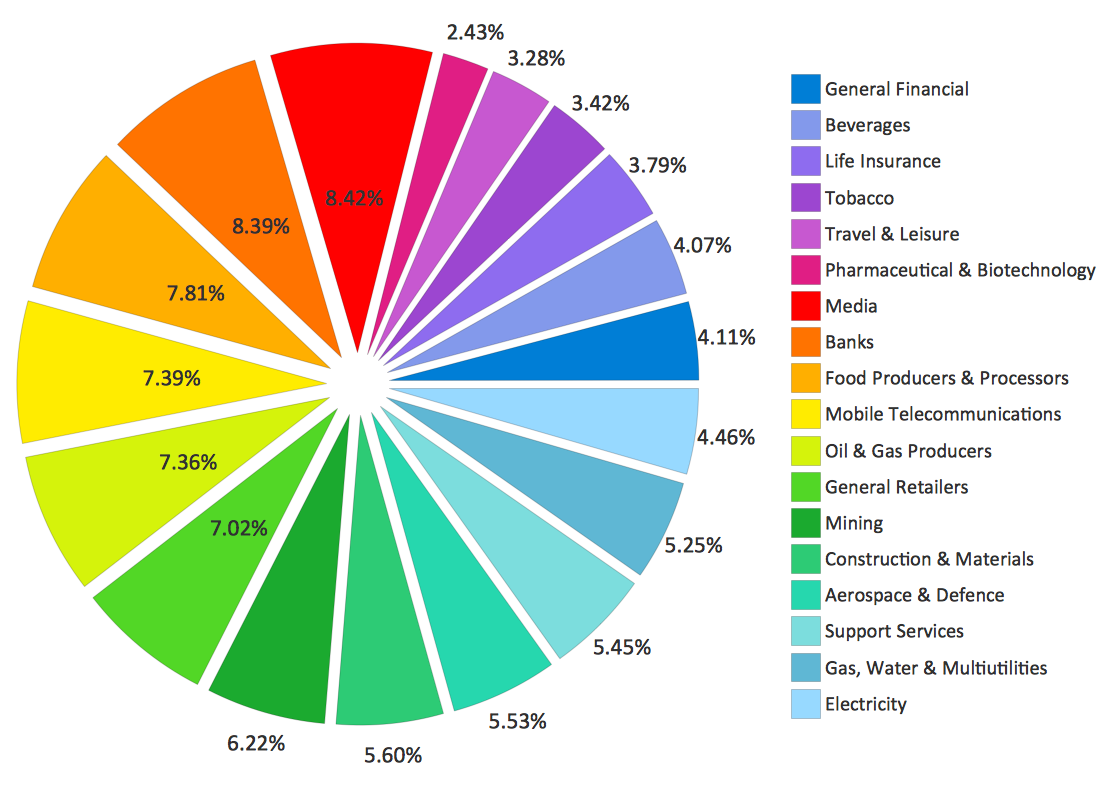 Pie chart example. Sector weightings