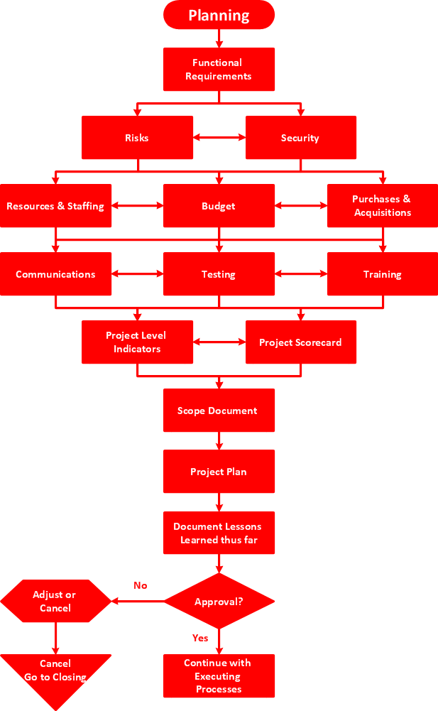 Planning process flowchart