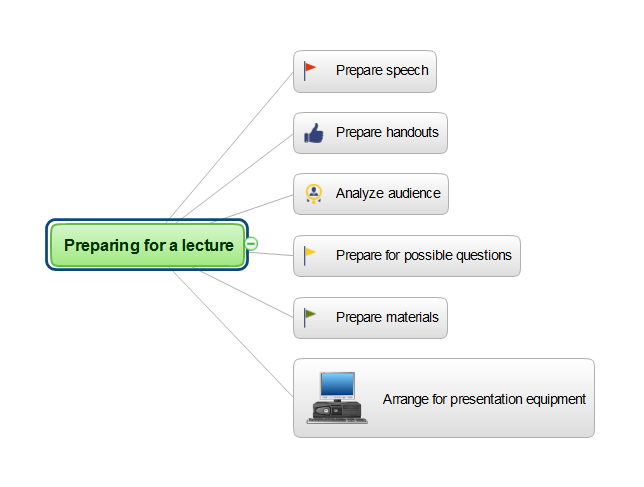 Preparing for a lecture mind map *