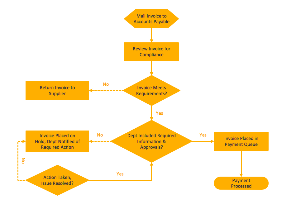 Procedure flowchart example