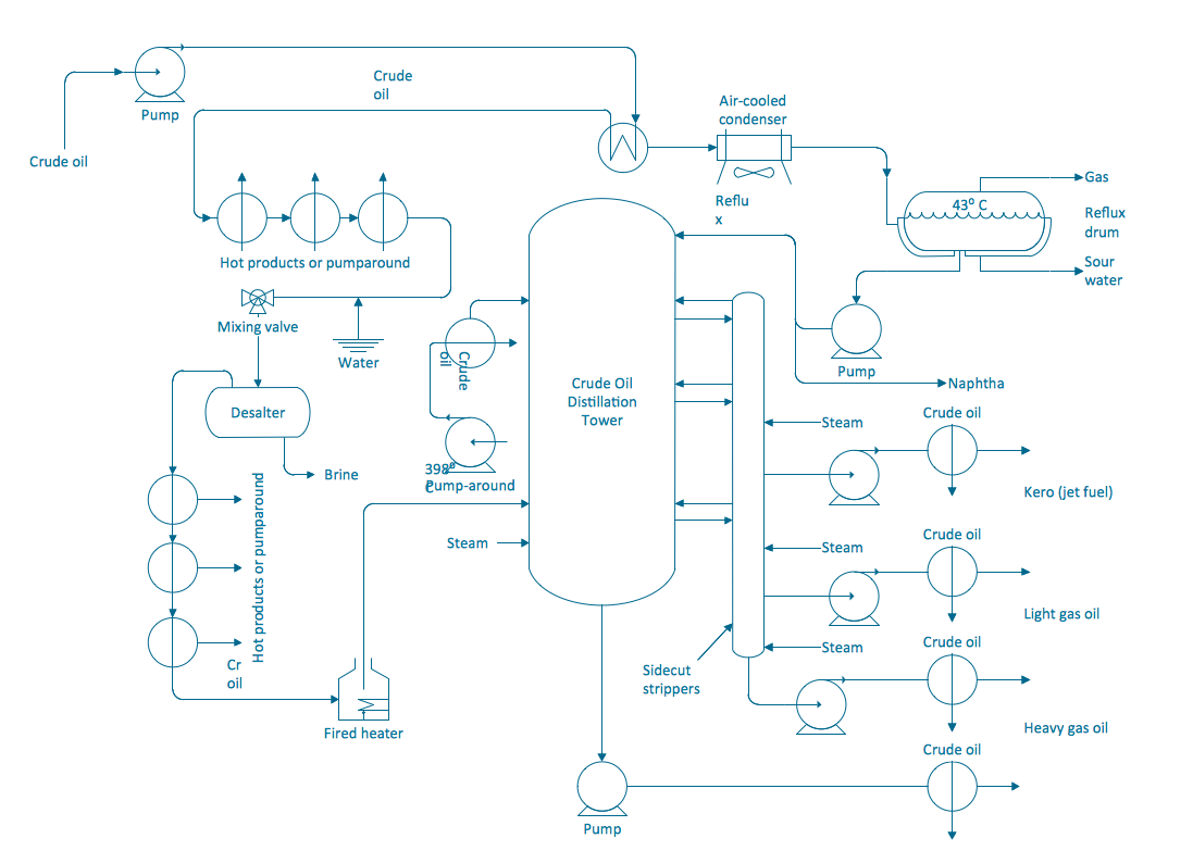 process flowchart   draw process flow diagrams by starting with    process and instrument diagram example
