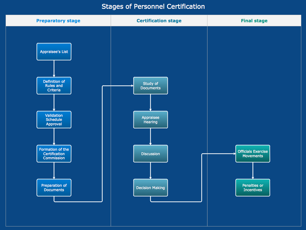 Stages of personnel certification flowchart