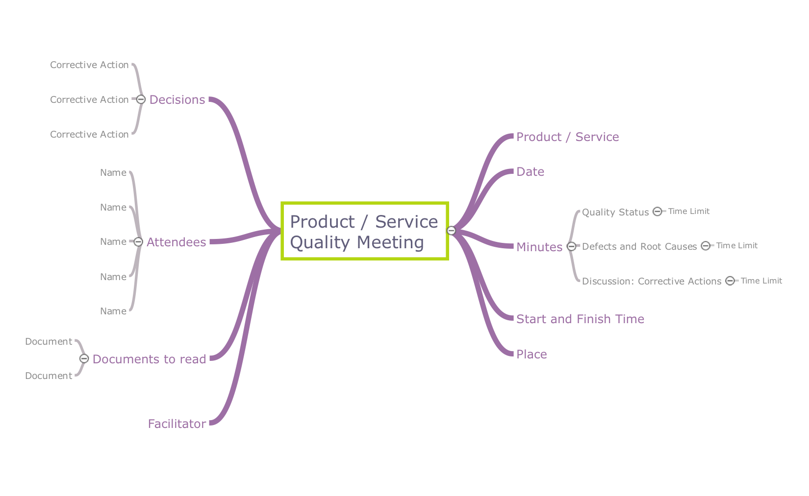 Product or service quality meeting - Mind map template