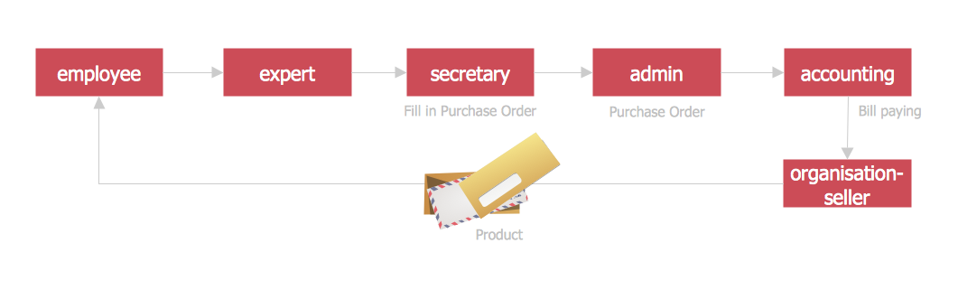Purchasing Flowchart - Purchase Order. <br>Flowchart Examples *