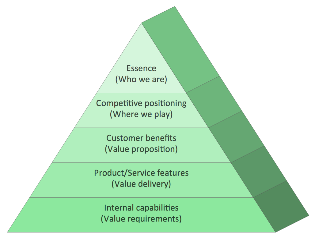 Pyramid diagram example - Market value pyramid