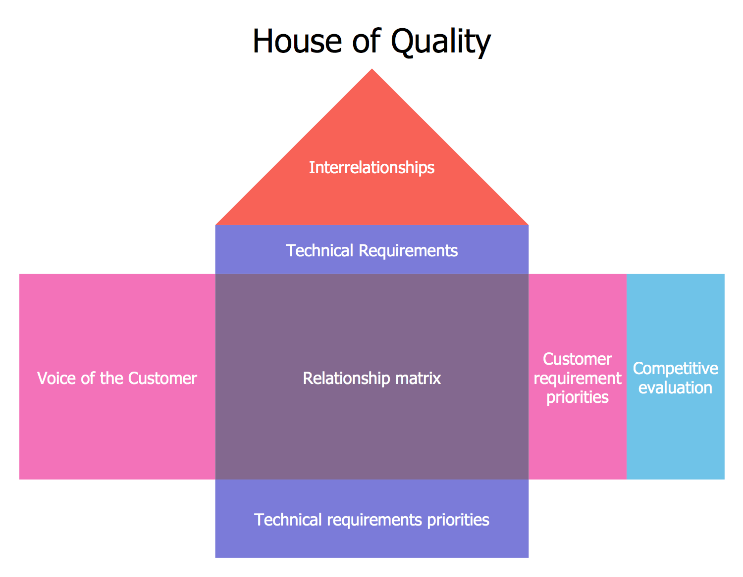 Product Planning - House of Quality