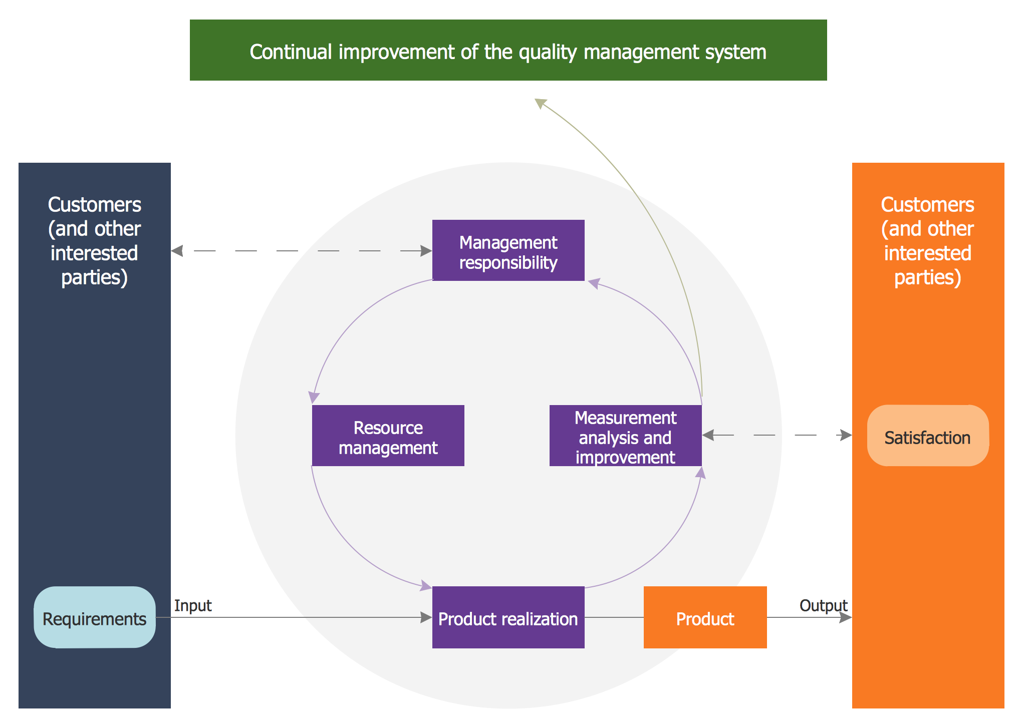 quality management system construction concept Iso 9000 introduction and support package: guidance on the concept and use of the process approach for management systems 1) introduction key words: management system, process approach, system uniformity in the structure of quality management systems or uniformity of documentation.